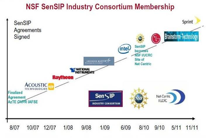 SenSIP Industry Members and Projects